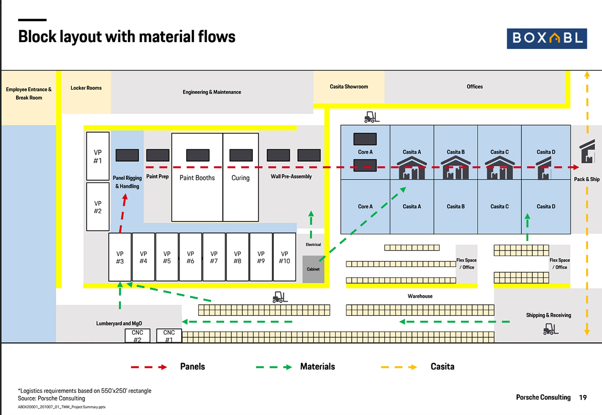 Block Layout With Material Flows Diagram